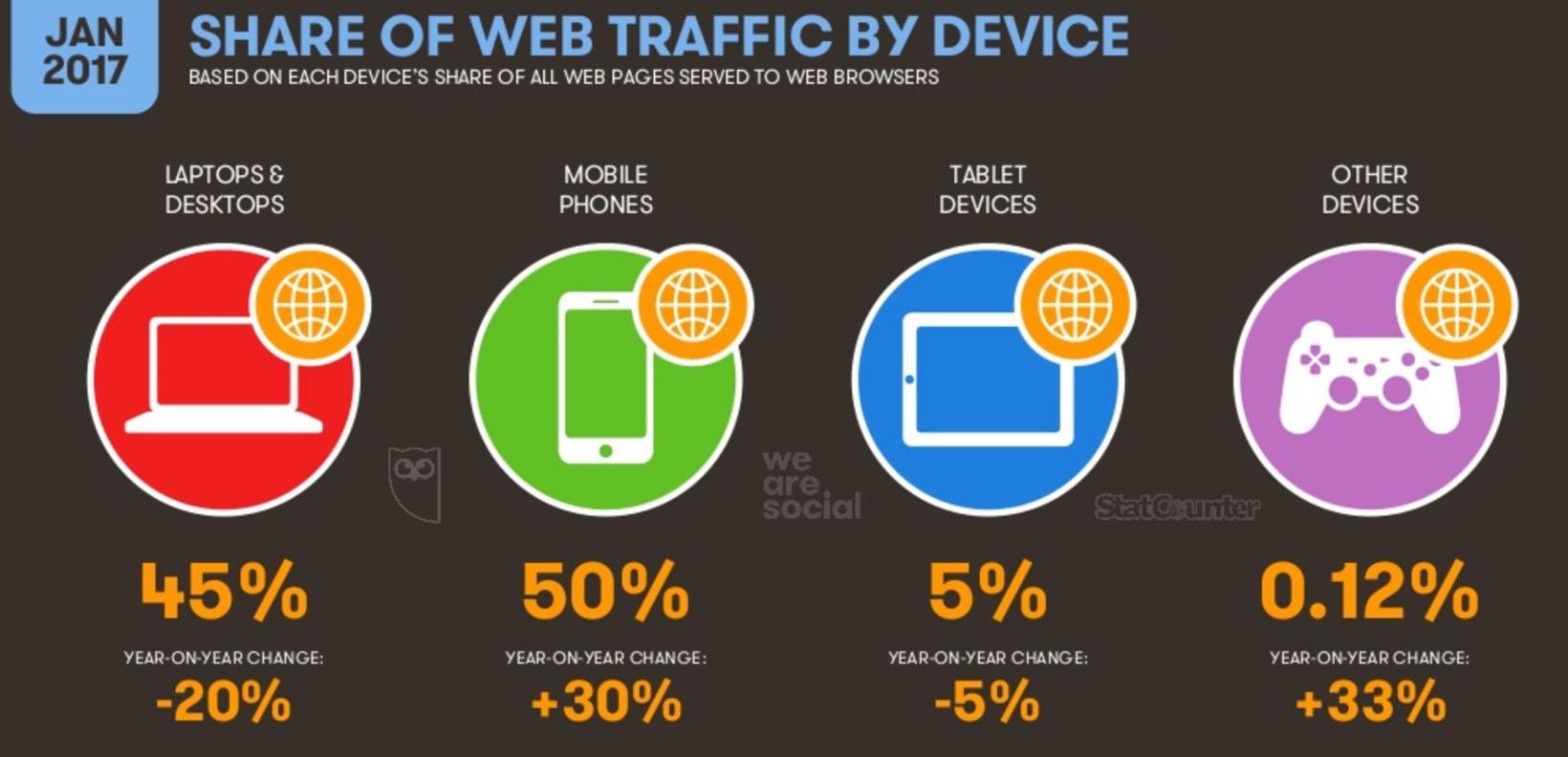 internet mobile usage trends 2017