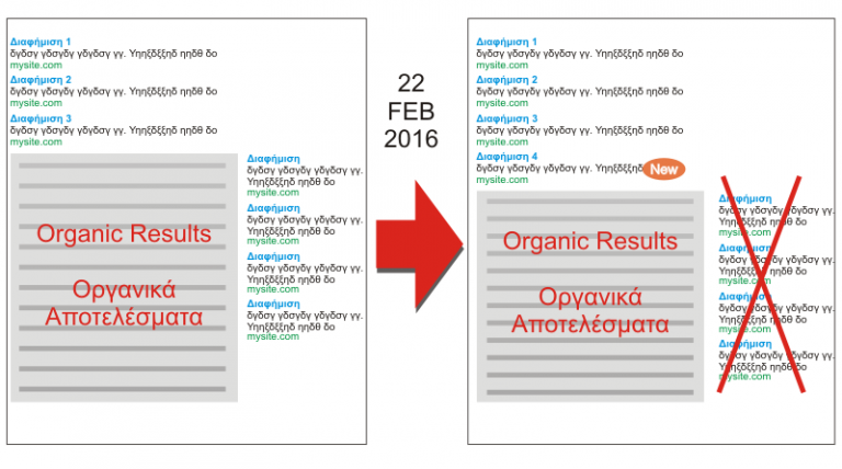 google adwords κατάργηση δεξιάς στήλης