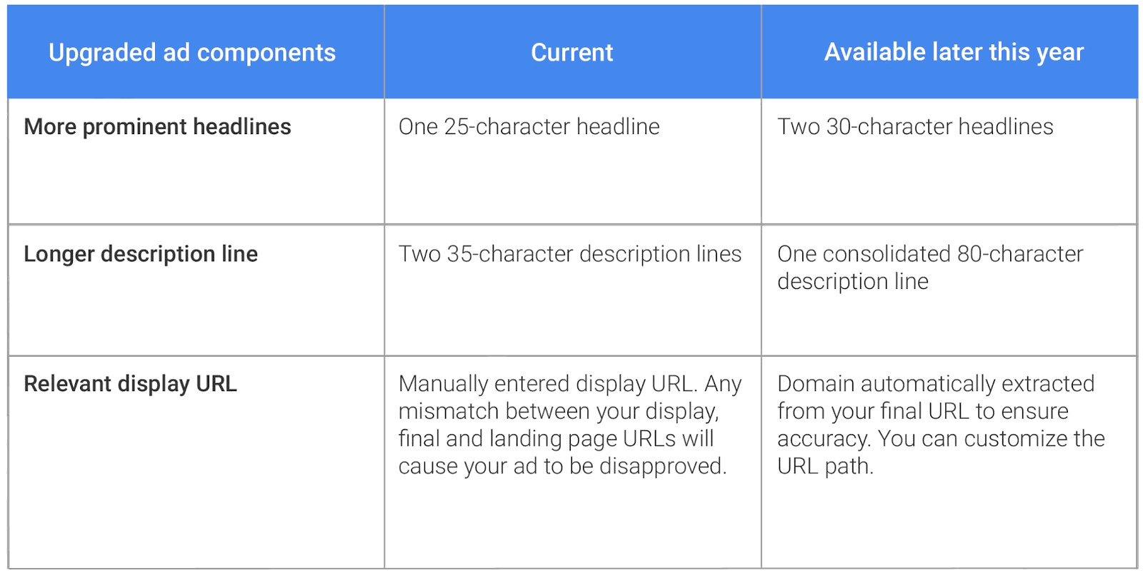 expanded text ads google table
