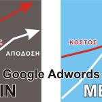 Διαφημίσεις Adwords Βοήθεια Ι