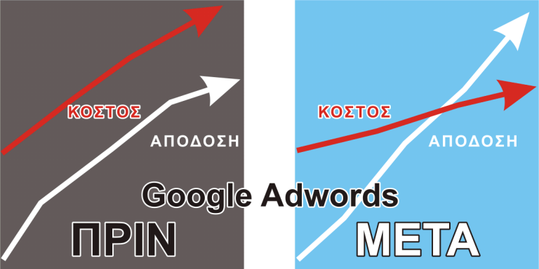 Διαφημίσεις google adwordsπρον και μετά 01