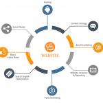 Το site ως εργαλείο digital marketing